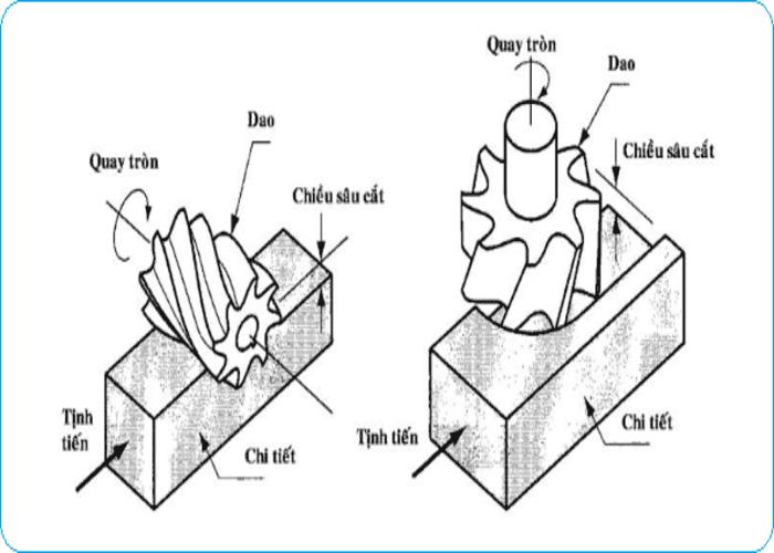 Có 2 chuyển động chính tác động tới hoạt động phay của máy