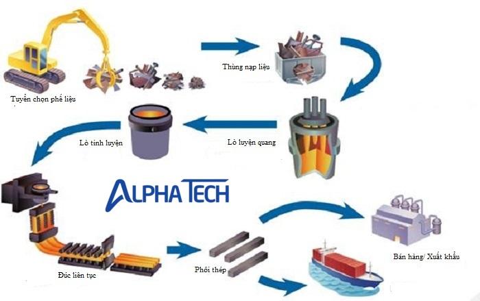 Quy trình sản xuất thép diễn ra qua 4 giai đoạn chính