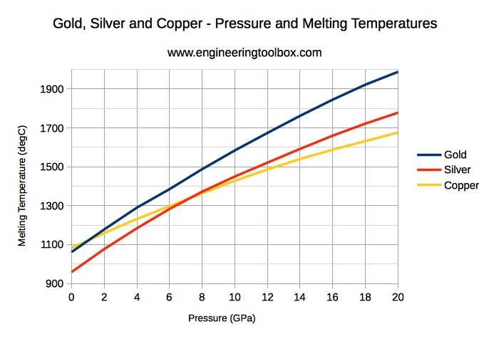 Thủy ngân nóng chảy ngay từ mức nhiệt độ âm