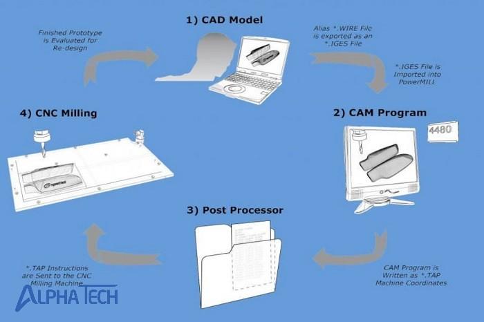 Quy trình phay CNC